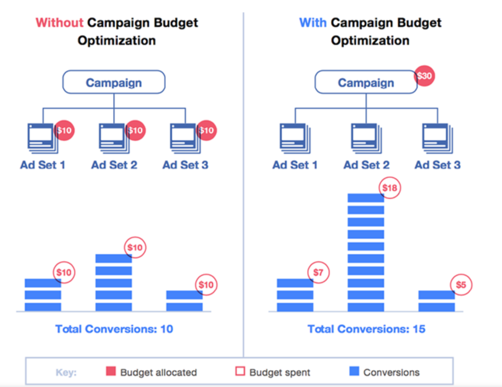 campaing budget optimizazion